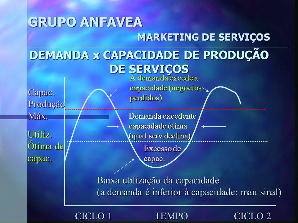 GRUPO ANFAVEA MARKETING DE SERVIÇOS O MARKETING NO CONTEXTO ORGANIZACÃO O negócio atual Ter o conhecimento do potencial dos serviços dispo níveis Iden