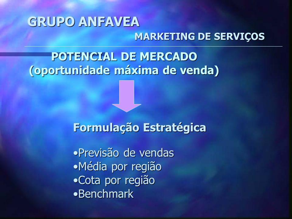 GRUPO ANFAVEA MARKETING DE SERVIÇOS DEMANDA x CAPACIDADE DE PRODUÇÃO DE SERVIÇOS CICLO 1 TEMPO CICLO 2 Capac.ProduçãoMáx.