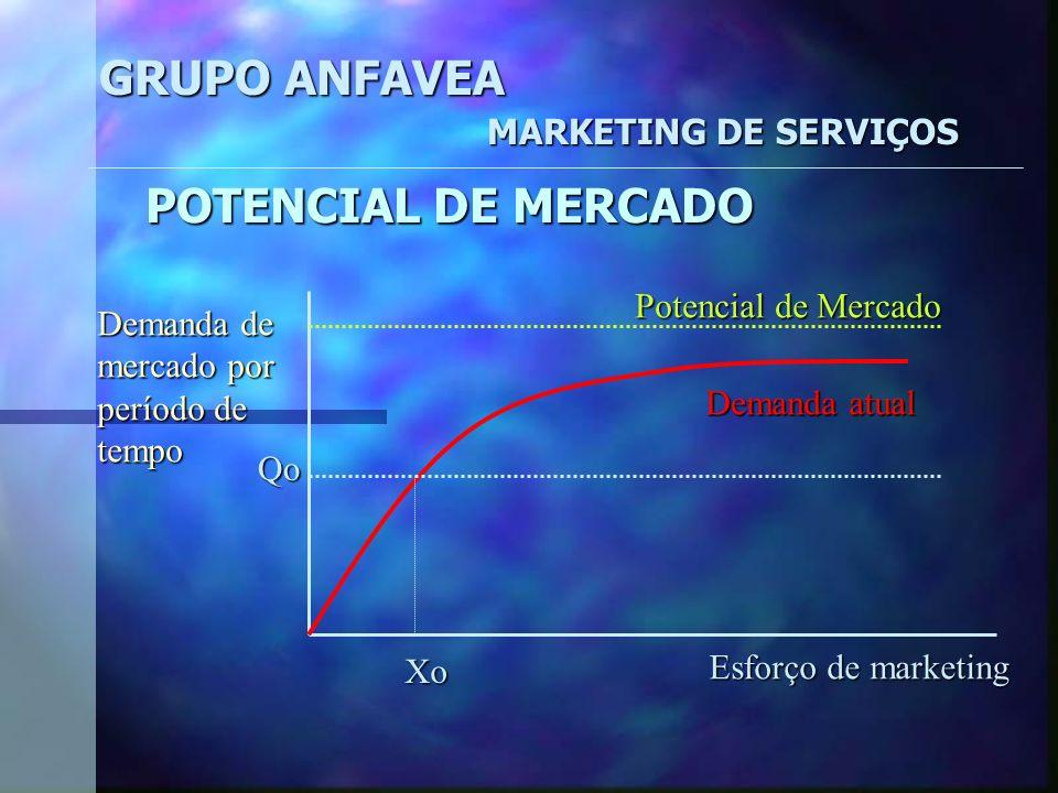 GRUPO ANFAVEA MARKETING DE SERVIÇOS POTENCIAL DE MERCADO (oportunidade máxima de venda) Formulação Estratégica Previsão de vendasPrevisão de vendas Mé
