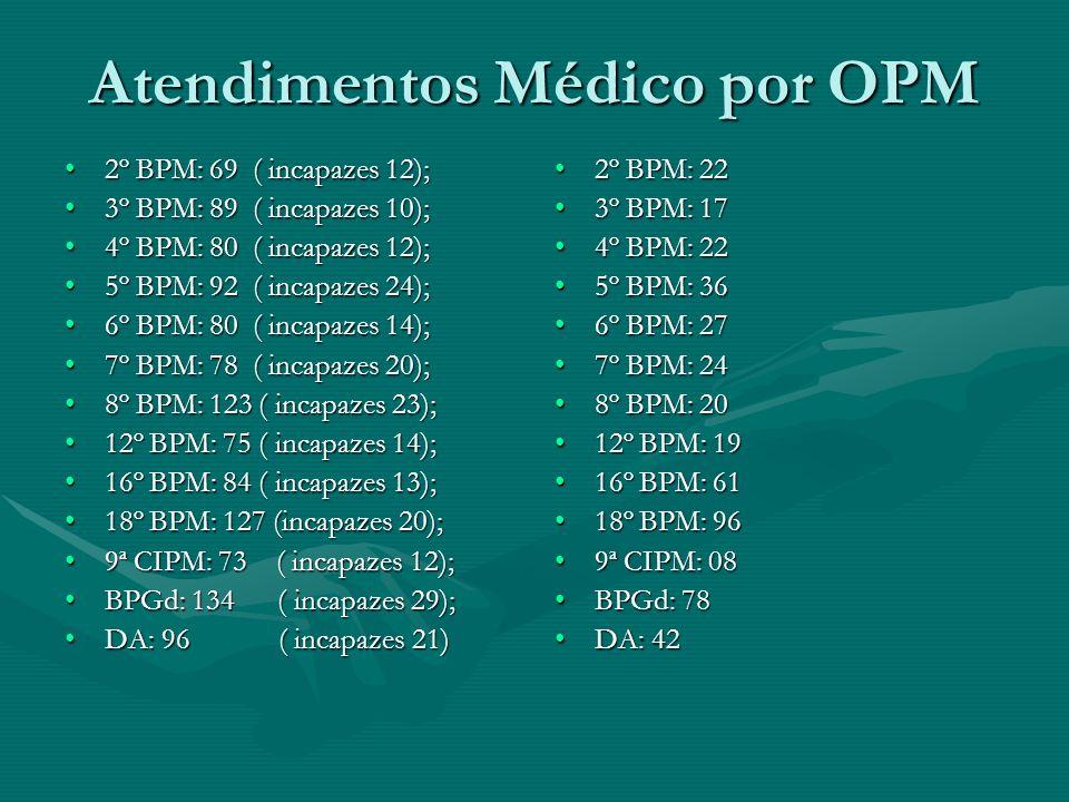 Indicadores JMS/UPM 02/02/00 - 31/12/0102/02/00 - 31/12/01 Atividade burocrática 1.460;Atividade burocrática 1.460; Dispensados 10.433;Dispensados 10.
