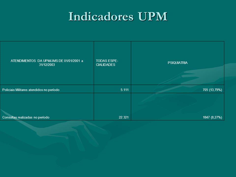 Atendimentos Médico por OPM 2º BPM: 69 ( incapazes 12);2º BPM: 69 ( incapazes 12); 3º BPM: 89 ( incapazes 10);3º BPM: 89 ( incapazes 10); 4º BPM: 80 (