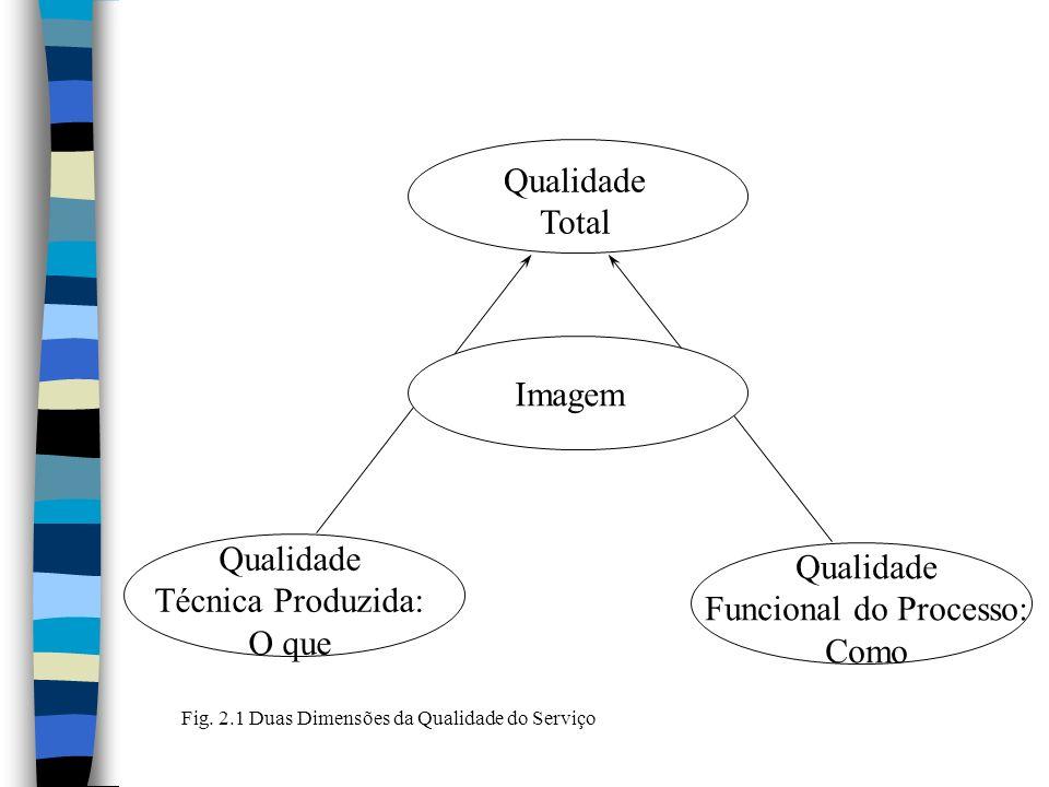 Qualidade Total Imagem Qualidade Técnica Produzida: O que Qualidade Funcional do Processo: Como Fig.