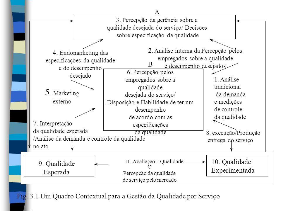 A 3. Percepção da gerência sobre a qualidade desejada do serviço/ Decisões sobre especificação da qualidade B 6. Percepção pelos empregados sobre a qu