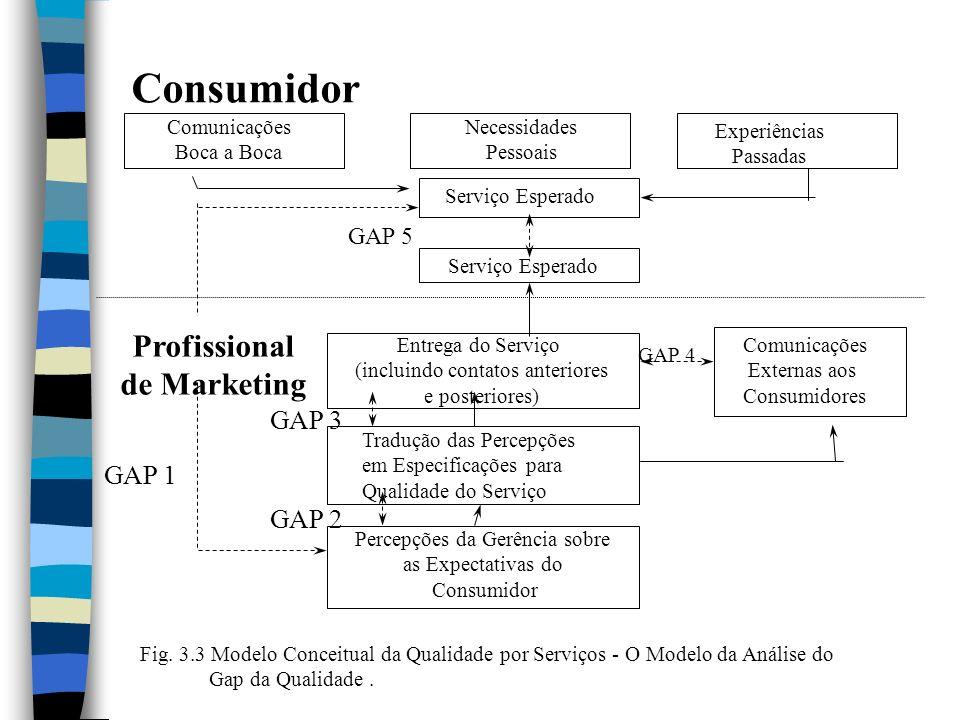 Profissional de Marketing GAP 1 GAP 2 GAP 3 GAP 4 GAP 5 Comunicações Boca a Boca Necessidades Pessoais Experiências Passadas Serviço Esperado Entrega do Serviço (incluindo contatos anteriores e posteriores) Comunicações Externas aos Consumidores Tradução das Percepções em Especificações para Qualidade do Serviço Percepções da Gerência sobre as Expectativas do Consumidor Fig.