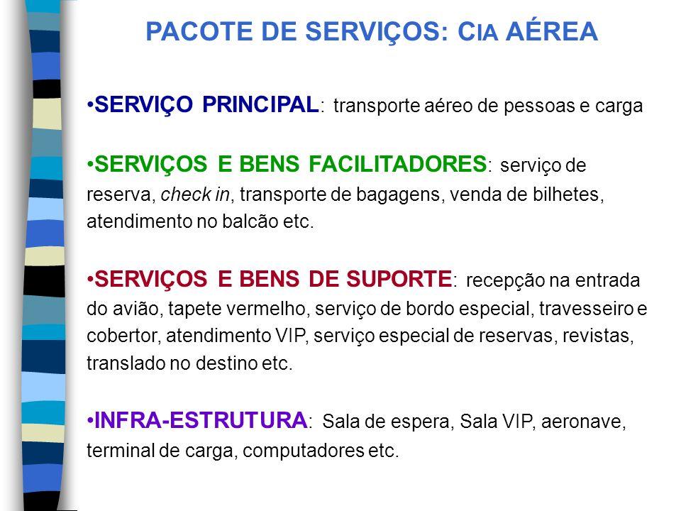 PACOTE DE SERVIÇOS: C IA AÉREA SERVIÇO PRINCIPAL : transporte aéreo de pessoas e carga SERVIÇOS E BENS FACILITADORES : serviço de reserva, check in, transporte de bagagens, venda de bilhetes, atendimento no balcão etc.