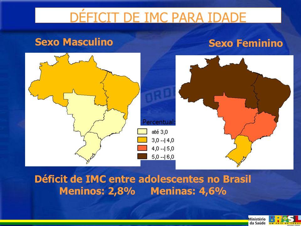ESTADO NUTRICIONAL DE ADOLESCENTES NO BRASIL Dados da Pesquisa de Orçamentos Familiares 2002- 2003 (IBGE)