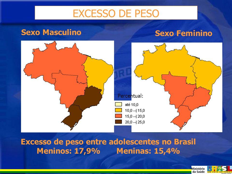 DÉFICIT DE IMC PARA IDADE Déficit de IMC entre adolescentes no Brasil Meninos: 2,8% Meninas: 4,6% Sexo Masculino Sexo Feminino Percentual: