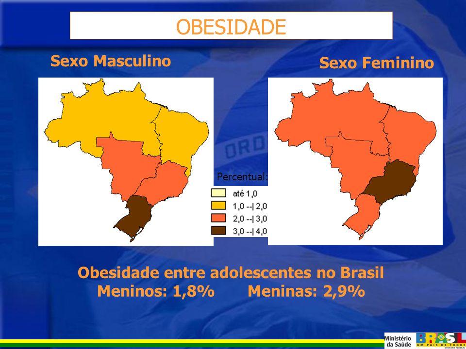 EXCESSO DE PESO Excesso de peso entre adolescentes no Brasil Meninos: 17,9% Meninas: 15,4% Sexo Masculino Sexo Feminino Percentual: