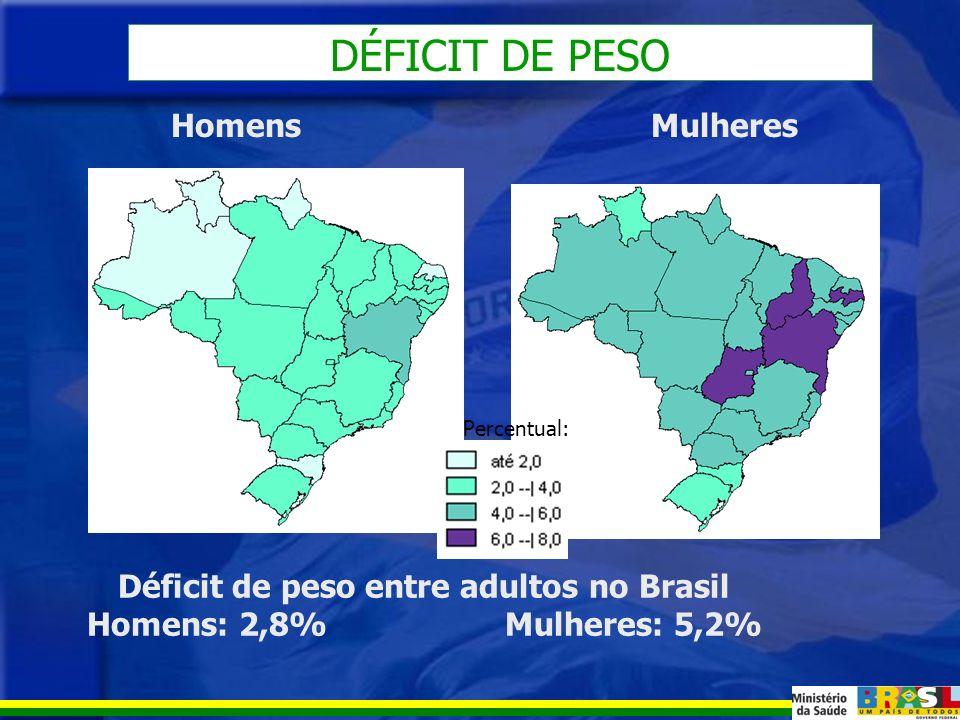 ESTADO NUTRICIONAL DA POPULAÇÃO ADULTA BRASILEIRA Dados da Pesquisa de Orçamentos Familiares 2002- 2003 (IBGE)