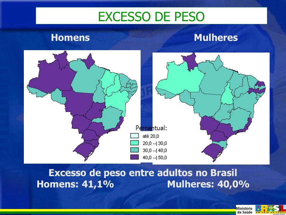 DÉFICIT DE PESO Déficit de peso entre adultos no Brasil Homens: 2,8% Mulheres: 5,2% HomensMulheres Percentual: