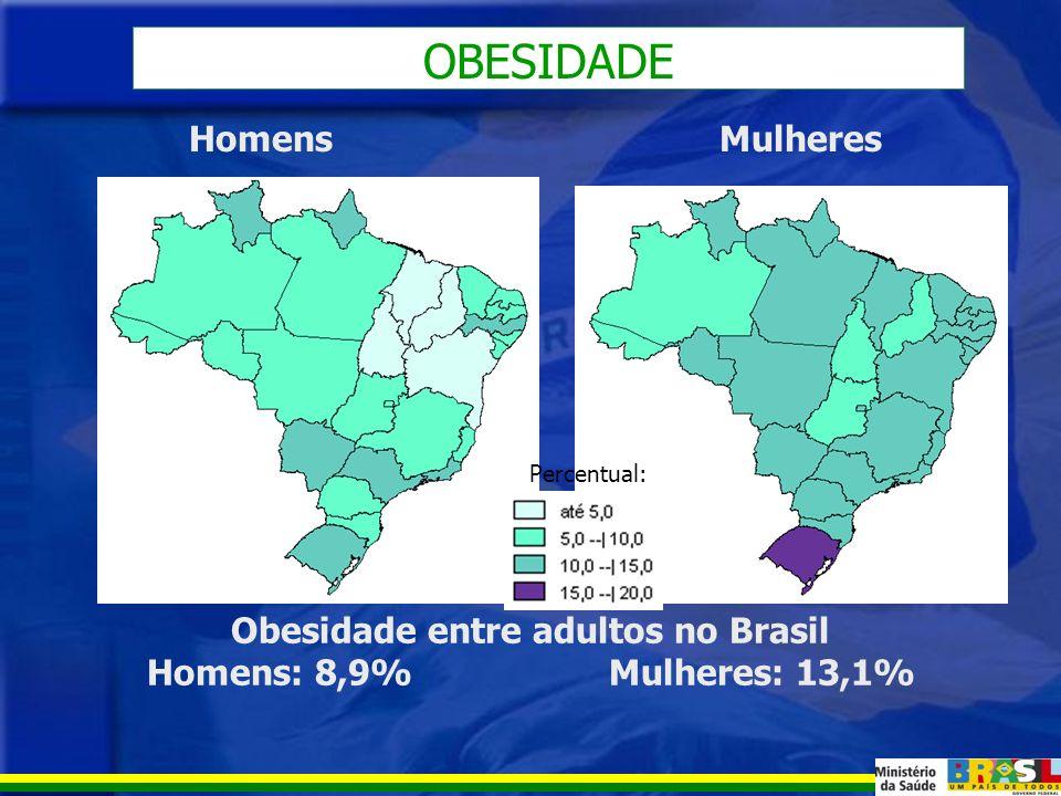 EXCESSO DE PESO Excesso de peso entre adultos no Brasil Homens: 41,1% Mulheres: 40,0% HomensMulheres Percentual: