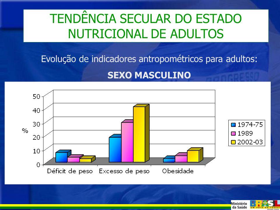 OBESIDADE Obesidade entre adultos no Brasil Homens: 8,9% Mulheres: 13,1% HomensMulheres Percentual: