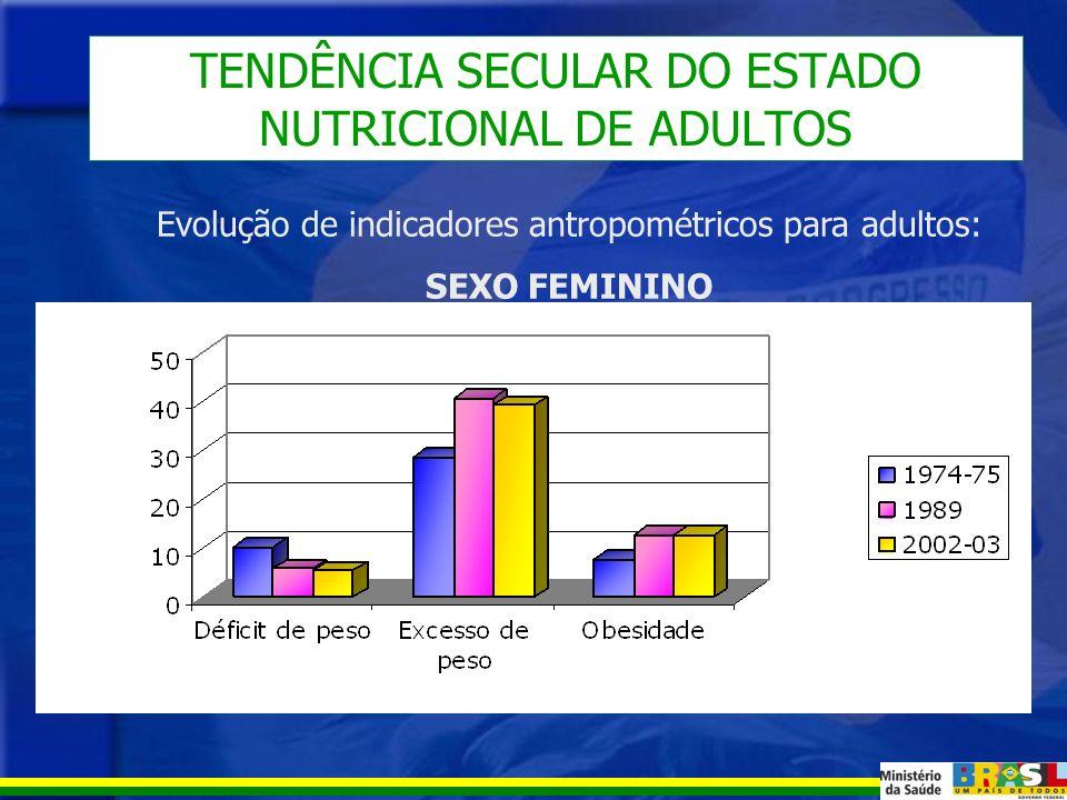 TENDÊNCIA SECULAR DO ESTADO NUTRICIONAL DE ADULTOS Evolução de indicadores antropométricos para adultos: SEXO MASCULINO
