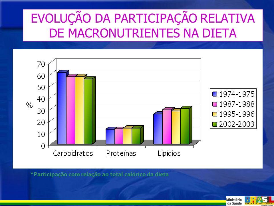 CONSUMO ALIMENTAR DAS FAMÍLIAS BRASILEIRAS Dados determinados pela aquisição alimentar domiciliar