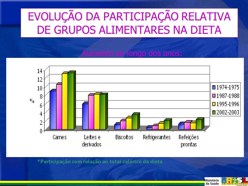 EVOLUÇÃO DA PARTICIPAÇÃO RELATIVA DE MACRONUTRIENTES NA DIETA *Participação com relação ao total calórico da dieta