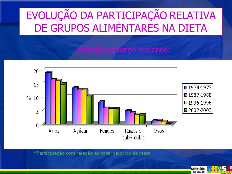 EVOLUÇÃO DA PARTICIPAÇÃO RELATIVA DE GRUPOS ALIMENTARES NA DIETA Aumento ao longo dos anos: *Participação com relação ao total calórico da dieta