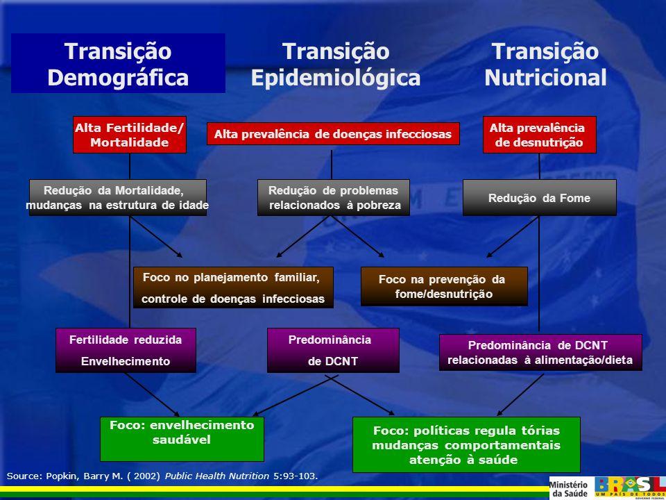 Transição epidemiológica - Redução das doenças infecciosas, aumento das doenças crônicas não transmissíveis e violências.