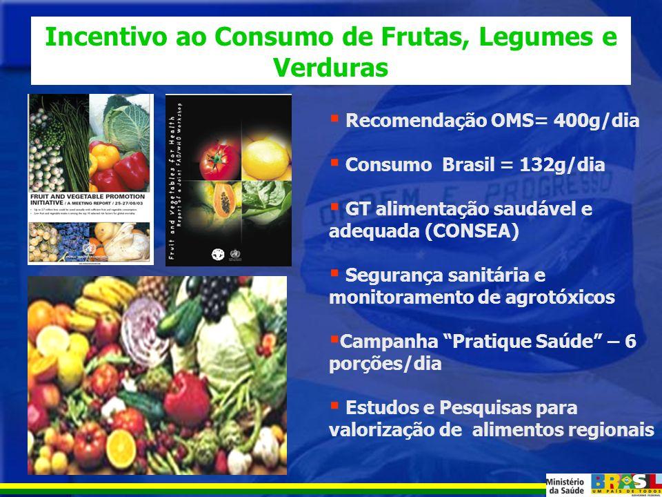 Participação relativa de (verduras, legumes e frutas) no total de calorias, por classe de rendimentos Brasil - POF 2002-2003