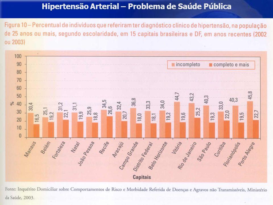 Prevalência de Hipertensão e Diabetes Hipertensão Arterial: Estudos epidemiológicos locais - 40% e 50% na população adulta com mais de 40 anos de idade.