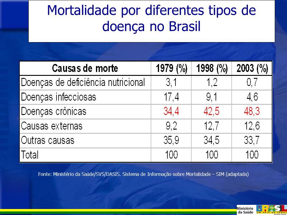 * Até 1970, os dados referem-se apenas às capitais Fonte Barbosa da Silva e cols.