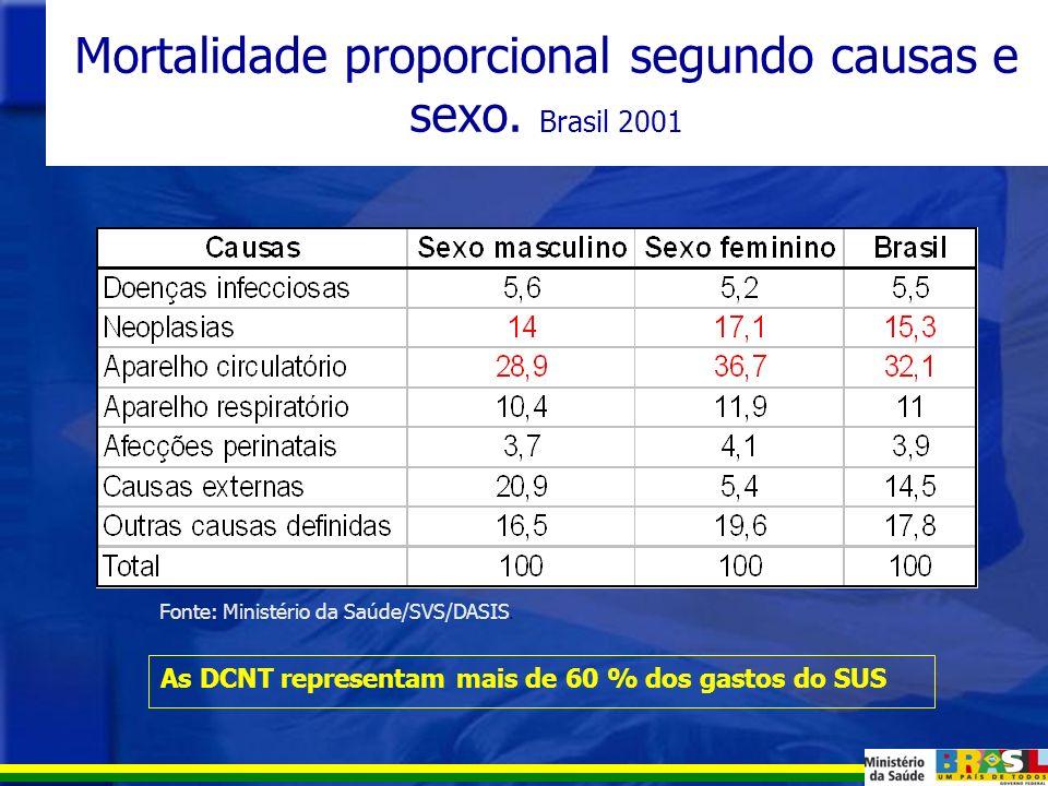 Mortalidade por diferentes tipos de doença no Brasil Fonte: Ministério da Saúde/SVS/DASIS.
