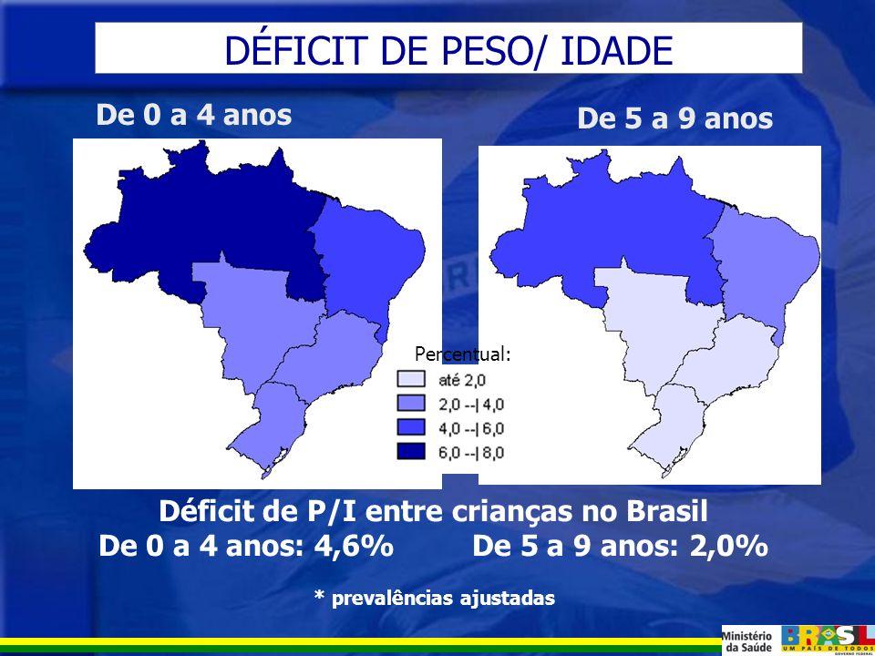 ESTADO NUTRICIONAL DE CRIANÇAS NO BRASIL Dados da Pesquisa de Orçamentos Familiares 2002-2003 (IBGE)
