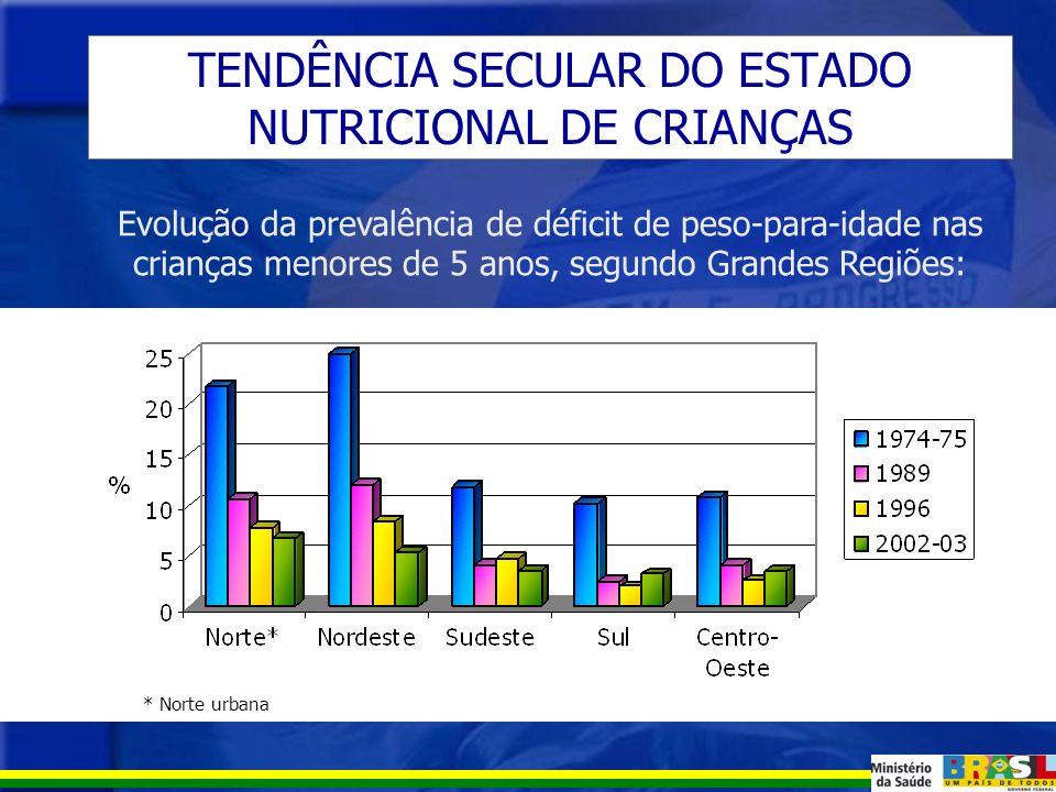 DÉFICIT DE PESO/ IDADE Déficit de P/I entre crianças no Brasil De 0 a 4 anos: 4,6% De 5 a 9 anos: 2,0% * prevalências ajustadas De 0 a 4 anos De 5 a 9 anos Percentual: