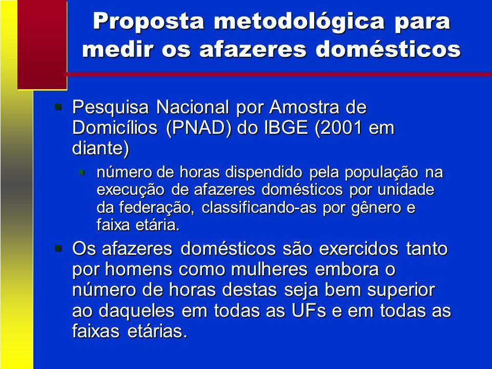 Proposta metodológica para medir os afazeres domésticos Pesquisa Nacional por Amostra de Domicílios (PNAD) do IBGE (2001 em diante) Pesquisa Nacional
