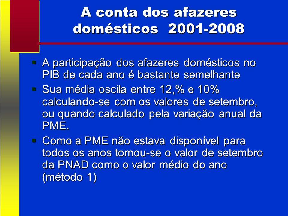 A conta dos afazeres domésticos 2001-2008 A participação dos afazeres domésticos no PIB de cada ano é bastante semelhante A participação dos afazeres