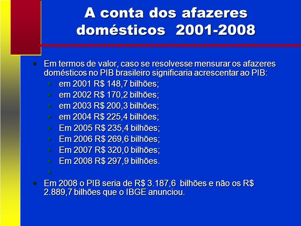 A conta dos afazeres domésticos 2001-2008 Em termos de valor, caso se resolvesse mensurar os afazeres domésticos no PIB brasileiro significaria acresc