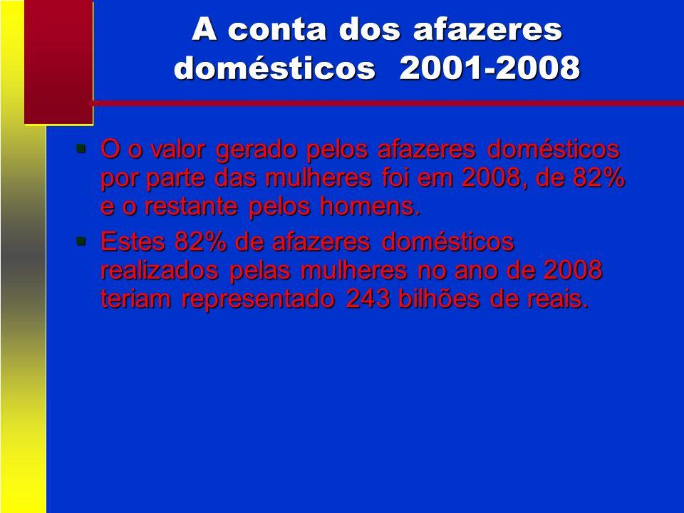 A conta dos afazeres domésticos 2001-2008 O o valor gerado pelos afazeres domésticos por parte das mulheres foi em 2008, de 82% e o restante pelos hom