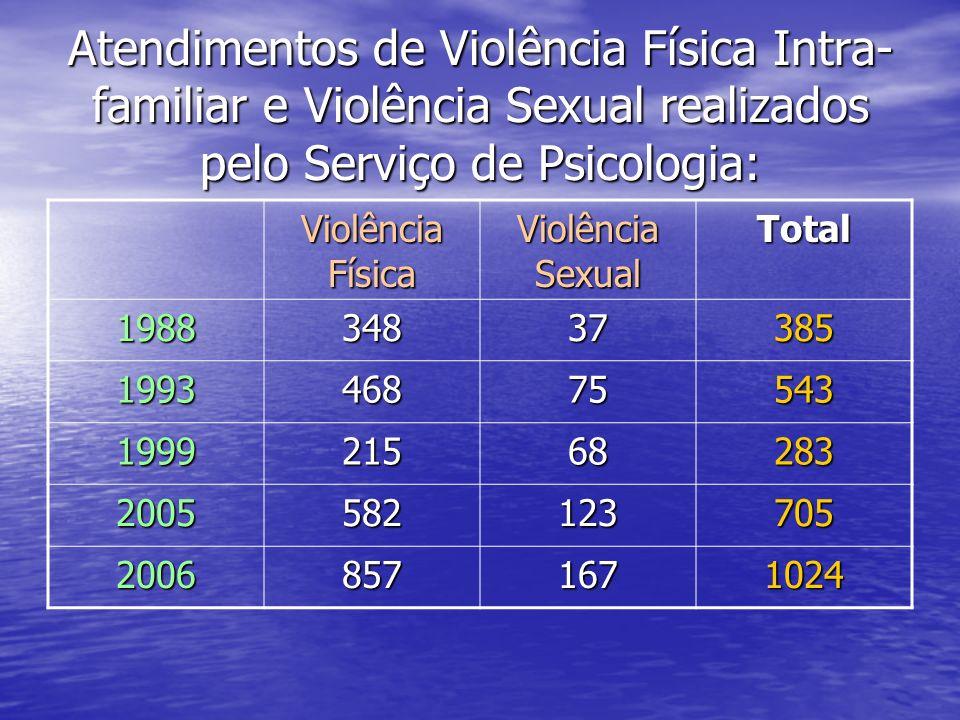 Atendimentos de Violência Física Intra- familiar e Violência Sexual realizados pelo Serviço de Psicologia: Violência Física Violência Sexual Total 198