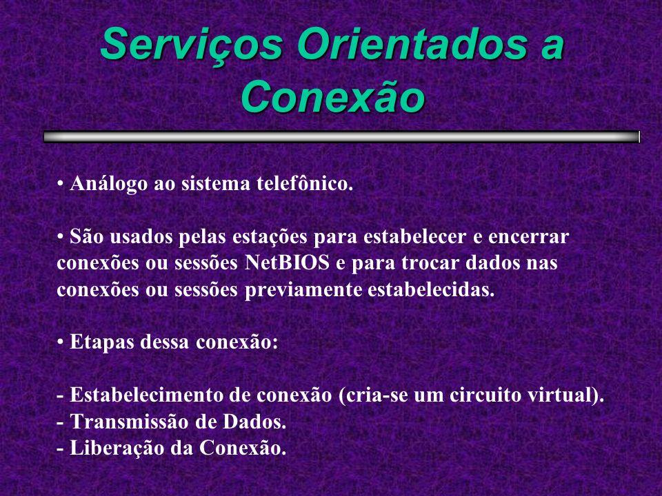 Serviços Orientados a Conexão Análogo ao sistema telefônico. São usados pelas estações para estabelecer e encerrar conexões ou sessões NetBIOS e para