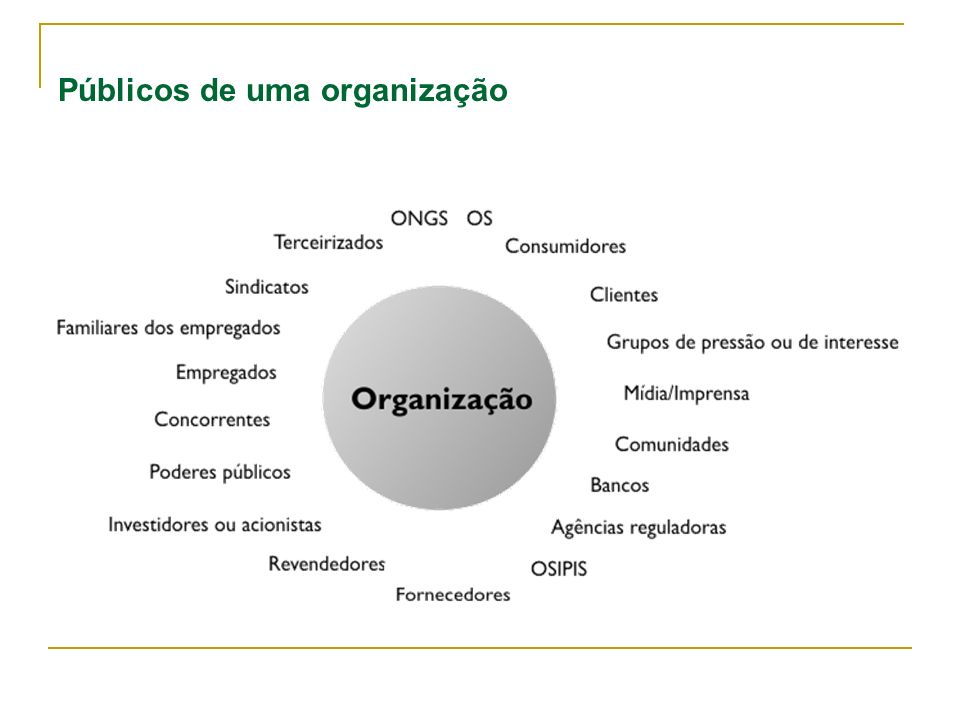 Públicos de uma organização