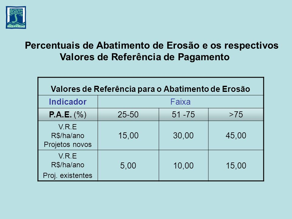 Percentuais de Abatimento de Erosão e os respectivos Valores de Referência de Pagamento Valores de Referência para o Abatimento de Erosão IndicadorFai
