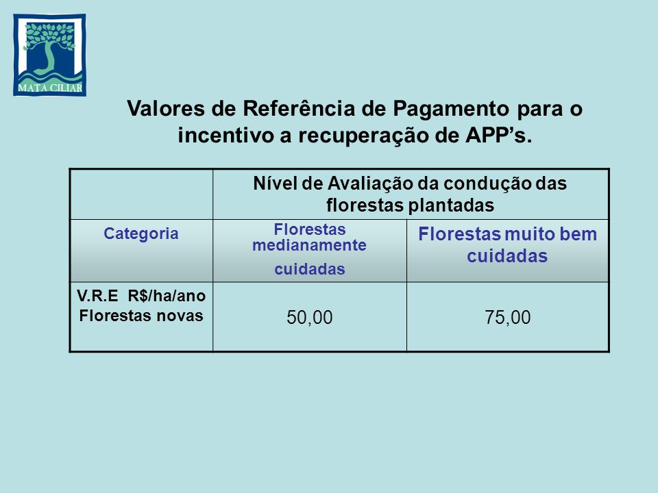 Nível de Avaliação da condução das florestas plantadas Categoria Florestas medianamente cuidadas Florestas muito bem cuidadas V.R.E R$/ha/ano Floresta