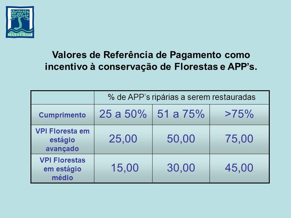 % de APPs ripárias a serem restauradas Cumprimento 25 a 50%51 a 75%>75% VPI Floresta em estágio avançado 25,0050,0075,00 VPI Florestas em estágio médi