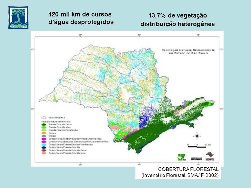COBERTURA FLORESTAL (Inventário Florestal, SMA/IF, 2002) 13,7% de vegetação distribuição heterogênea 120 mil km de cursos dágua desprotegidos