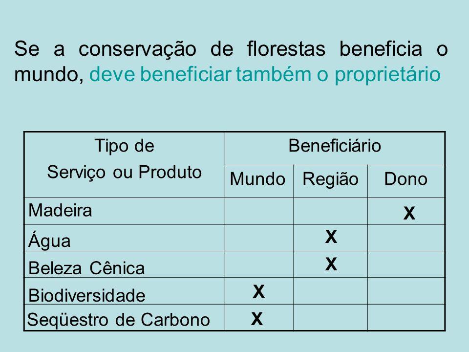 Se a conservação de florestas beneficia o mundo, deve beneficiar também o proprietário Tipo de Serviço ou Produto Beneficiário MundoRegiãoDono Madeira