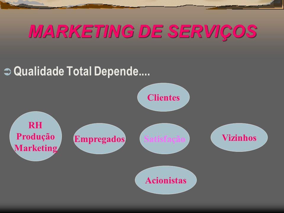 MARKETING DE SERVIÇOS Qualidade Total Depende.... RH Produção Marketing Clientes SatisfaçãoEmpregados Acionistas Vizinhos