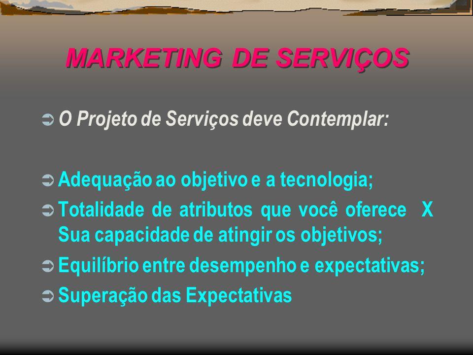 MARKETING DE SERVIÇOS O Projeto de Serviços deve Contemplar: Adequação ao objetivo e a tecnologia; Totalidade de atributos que você oferece X Sua capa