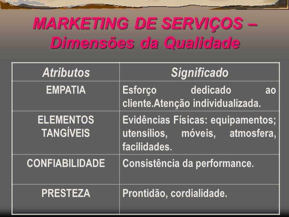 MARKETING DE SERVIÇOS – Dimensões da Qualidade AtributosSignificado EMPATIAEsforço dedicado ao cliente.Atenção individualizada. ELEMENTOS TANGÍVEIS Ev