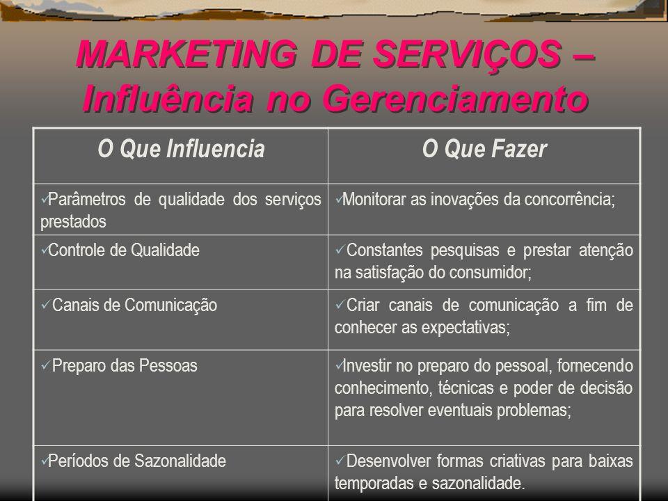 MARKETING DE SERVIÇOS – Influência no Gerenciamento O Que InfluenciaO Que Fazer Parâmetros de qualidade dos serviços prestados Monitorar as inovações