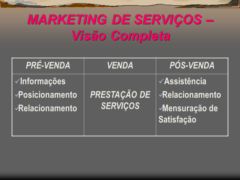 MARKETING DE SERVIÇOS – Visão Completa PRÉ-VENDAVENDAPÓS-VENDA Informações Posicionamento Relacionamento PRESTAÇÃO DE SERVIÇOS Assistência Relacioname