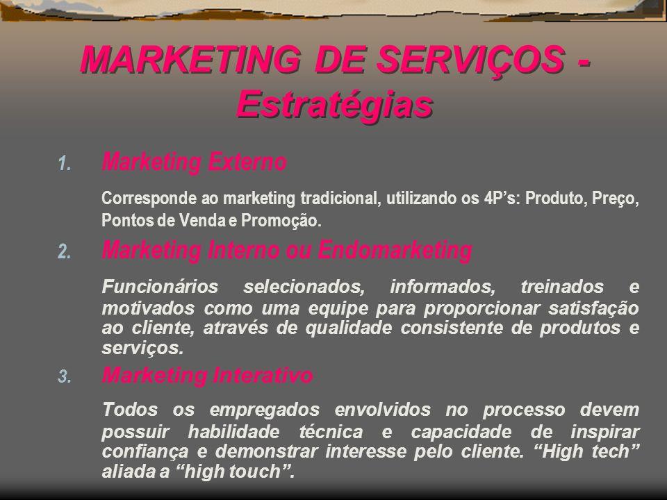 MARKETING DE SERVIÇOS - Estratégias 1. Marketing Externo Corresponde ao marketing tradicional, utilizando os 4Ps: Produto, Preço, Pontos de Venda e Pr