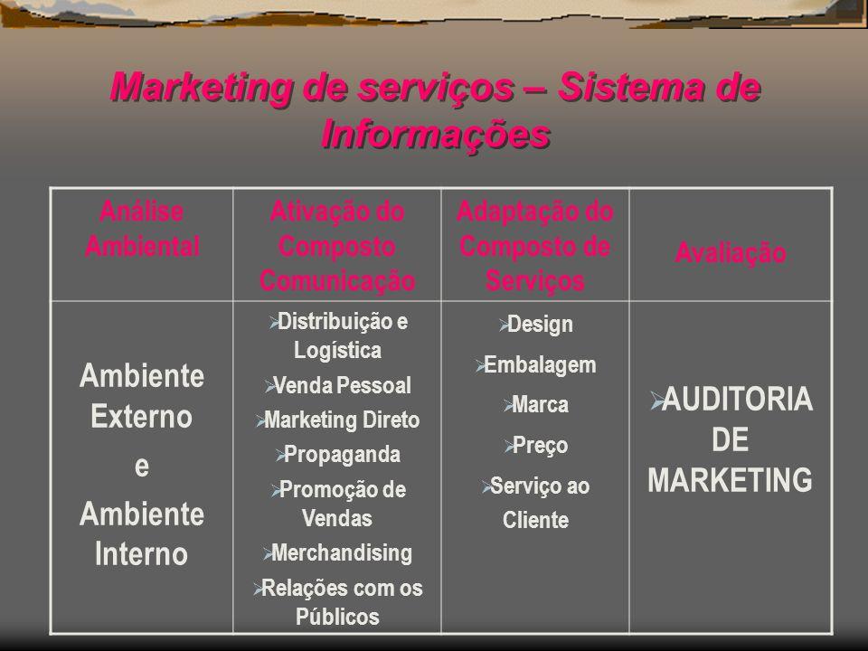 Marketing de serviços – Sistema de Informações Análise Ambiental Ativação do Composto Comunicação Adaptação do Composto de Serviços Avaliação Ambiente