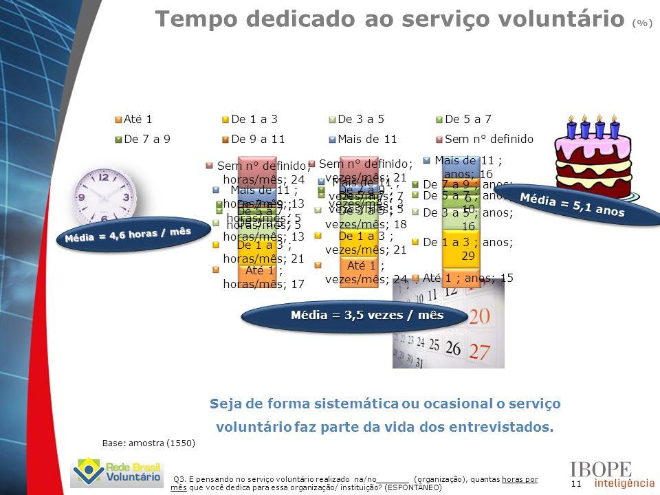 11 Q3. E pensando no serviço voluntário realizado na/no_______ (organização), quantas horas por mês que você dedica para essa organização/ instituição