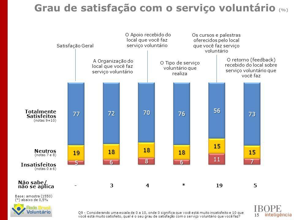 15 Satisfação Geral A Organização do local que você faz serviço voluntário O Apoio recebido do local que você faz serviço voluntário O Tipo de serviço voluntário que realiza Os cursos e palestras oferecidos pelo local que você faz serviço voluntário O retorno (feedback) recebido do local sobre serviço voluntário que você faz Não sabe/ não se aplica -34*195 Totalmente Satisfeitos (notas 9+10) Insatisfeitos (notas 0 a 6) Grau de satisfação com o serviço voluntário (%) Q9 - Considerando uma escala de 0 a 10, onde 0 significa que você está muito insatisfeito e 10 que você está muito satisfeito, qual é o seu grau de satisfação com o serviço voluntário que você faz.