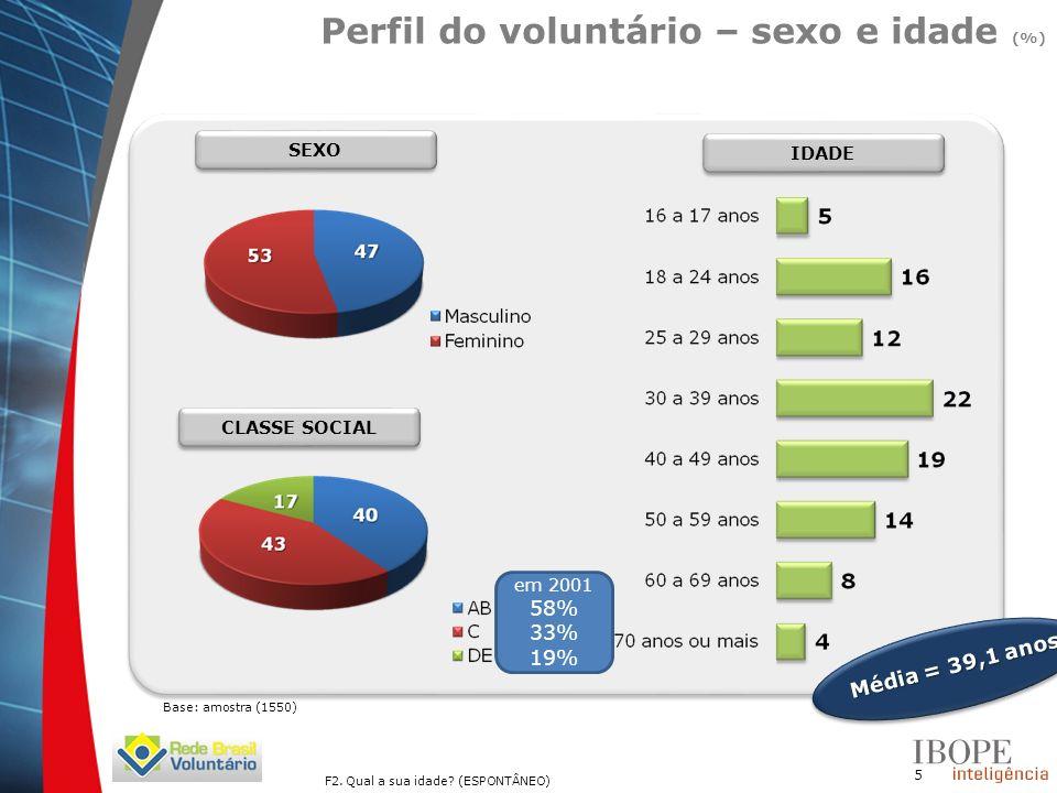 16 87% TOTALMENTE MOTIVADOS (notas 9 e 10) 2% DESMOTIVADOS (notas 0 a 6) 10% NEUTROS (notas 7 e 8) Maioria dos entrevistados está totalmente motivado em continuar fazendo o serviço voluntário (%) Q11.