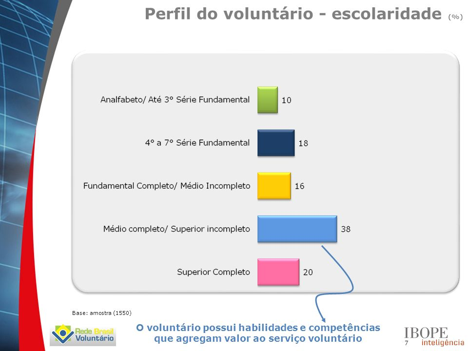 7 Perfil do voluntário - escolaridade (%) Base: amostra (1550) O voluntário possui habilidades e competências que agregam valor ao serviço voluntário